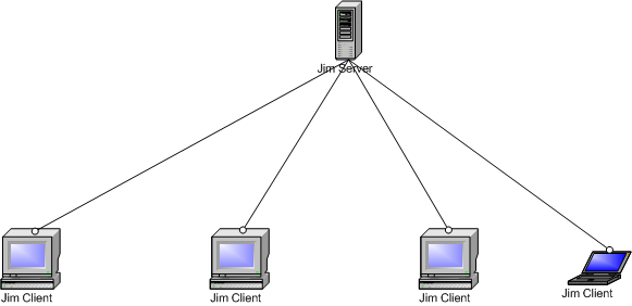 Java Instant Messenger diagram